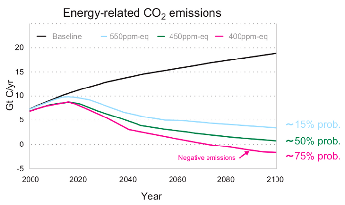 "Energy-related emission trajectories from 2000 to 2100 to achieve stabilisation of greenhouse gases in the atmosphere at three different targets (coloured lines). The black line is a reference trajectory based on no climate policy. Estimated (median) probabilities of limiting global warming to maximally 2°C are indicated for the three stabilisation targets."" Taken from Synthesis Report 2009."
