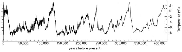 A history of earth's surface temperatures for the past 420,000 years, adapted from Petit, 1999. Note the unusually narrow temperature range over the past 10,000 years
